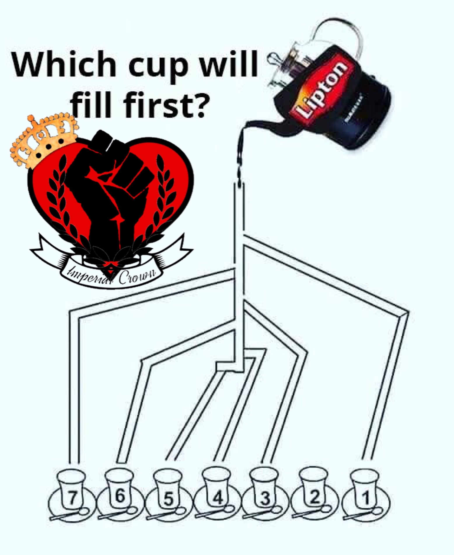 Which cup will fill first….